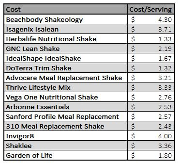 I Should Note That All Of These Shakes Are Priced Out At The Retail Value A Lot Companies Have Member Options Get You